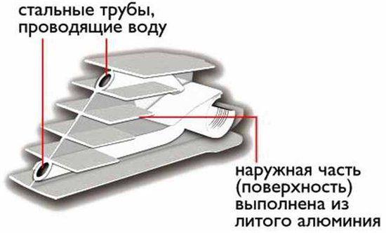 Конструкция радиаторов отопления