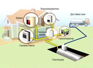 Общая схема газового отопления