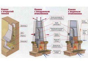 Виды каминного отопления