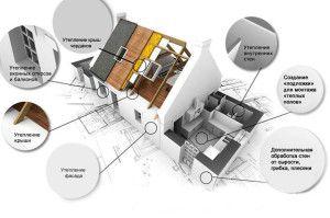 Методы теплоизоляции дома
