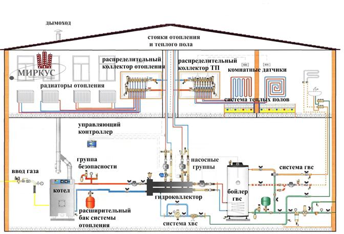 Пример водяного отопления