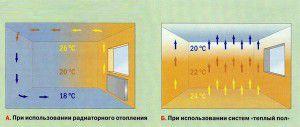 Способы организации отопления в комнате
