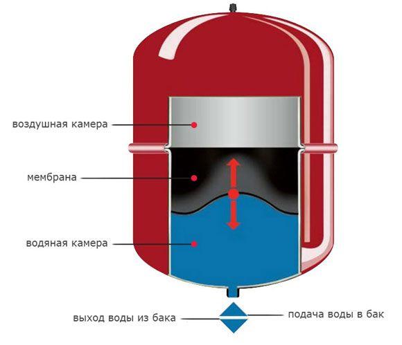 Объем системы отопления по нагрузке