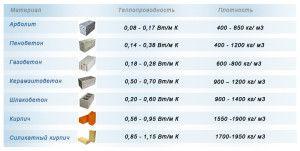 Теплопроводность различных строительных материалов