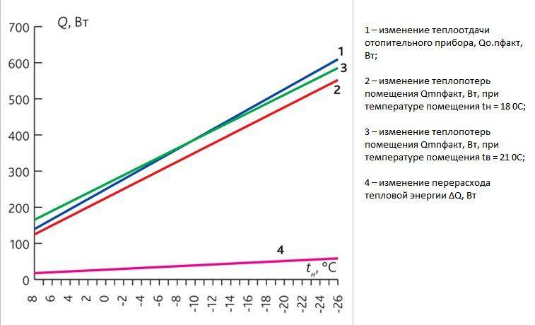 Температурный график для угольной котельной