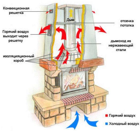 Как сделать своими руками камин в доме