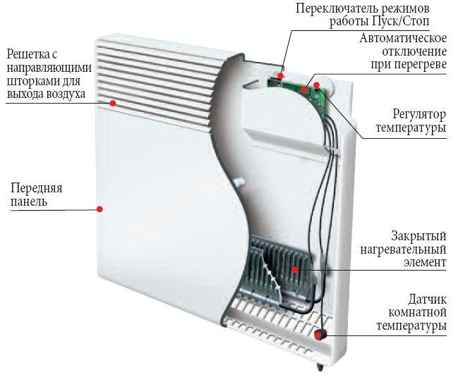 Какой электрический конвектор лучше для частного дома ...