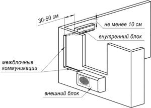 стандартное размещение настенной сплит-системы