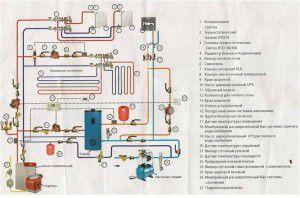Многоуровневое коллекторное отопления