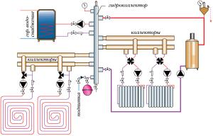Общая схема коллекторного отопления