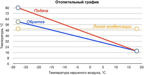 образец температурного графика котельной
