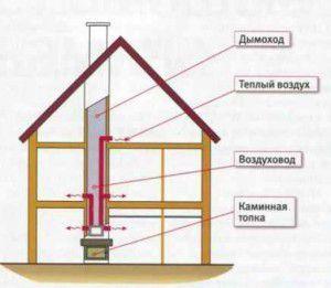 Схема воздушного каминного отопления