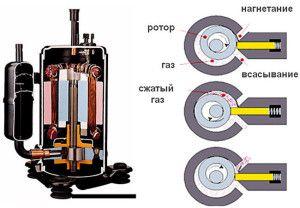 компрессор для кондиционера