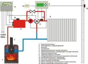 Общая схема управления отоплением