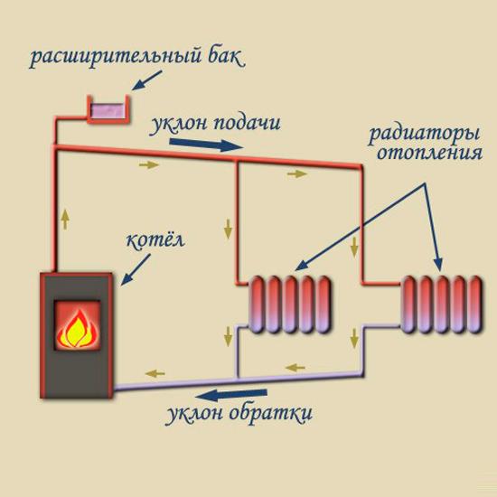 Отопление гаража своими руками схемы с естественной циркуляцией