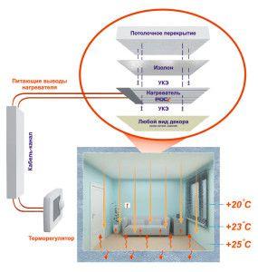 Схема отопления ПЛЭН