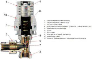Конструкция терморегулятора