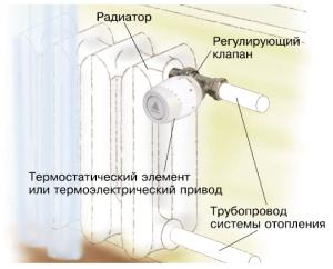 Схема установки термостат в радиатор
