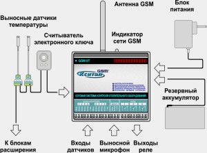 Схема подключения модулей к блоку управления отоплением