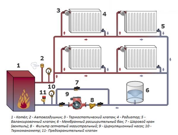 Однотрубная система отопление