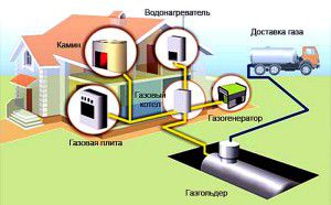 Газгольдер в отоплении