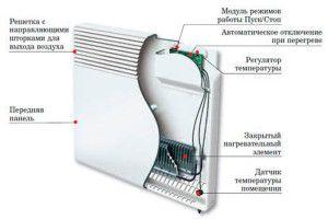 Конструкция электрического обогревателя