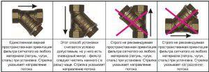 Правила установки сетчатого фильтра