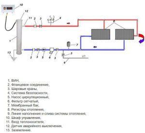 Схема установки индукционного котла