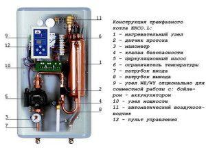 Конструкция электрического котла отопления