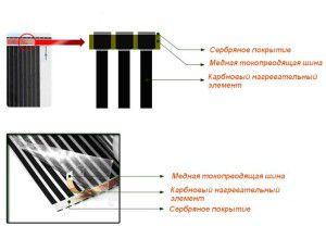 Конструкция ИК пленки