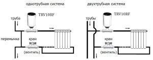 Способы подключения радиатора к стояку