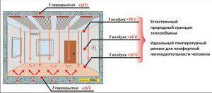 Схема пленочного отопления