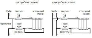 Пример обвязки радиаторов с помощью кранов и вентилей