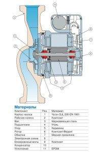 Конструкция циркуляционного насоса для отопления