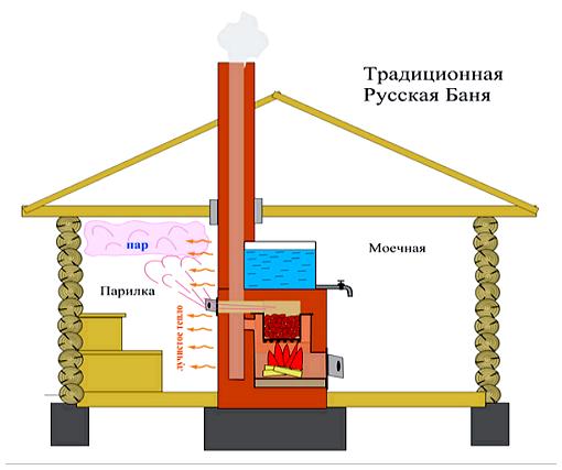 Традиционная схема отопления