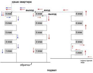 Схема отопления со стояком