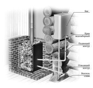 Водяное отопление и ГВС бани
