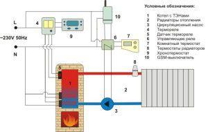 Печное отопление вместе с электрическим котлом