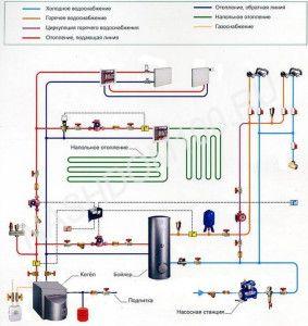 Общая схема обвязки отопления
