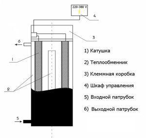 Схема конструкции индукционного котла