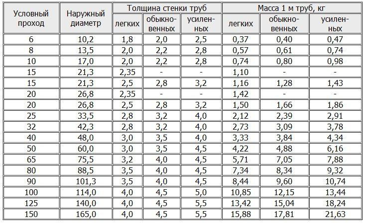 Как вычислить вес трубы по размерам