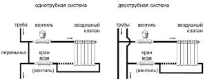 Варианты обвязки радиаторов отопления
