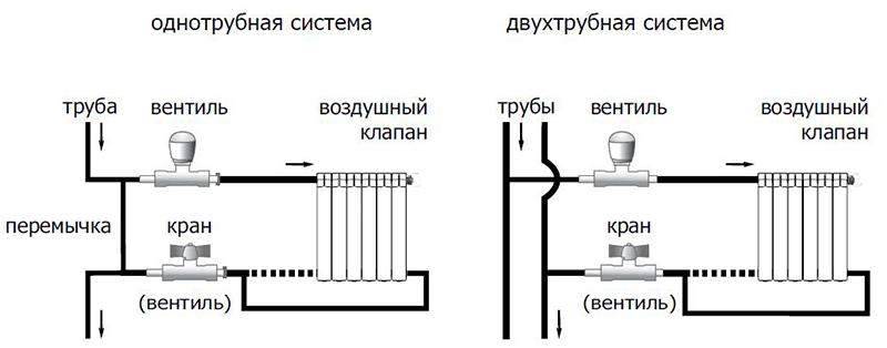 Варианты обвязки радиаторов