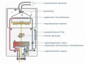 Конструкция газового двухконтурного котла