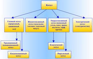 Классификация отопительных котлов