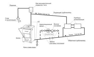 Схема открытой системы с насосом
