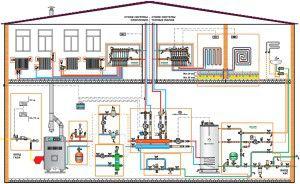 Монтаж отопление в частном доме своими руками