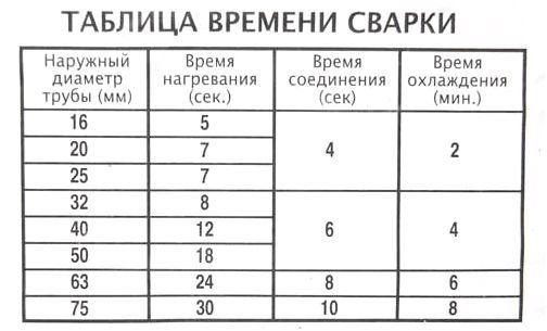 Таблица для пайки полипропиленовых труб
