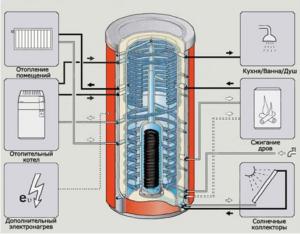 Области применения теплового аккумулятора