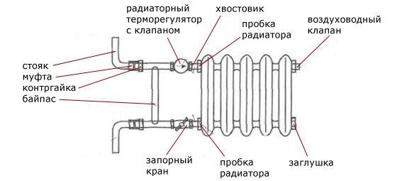 Байпас в обвязке радиатора